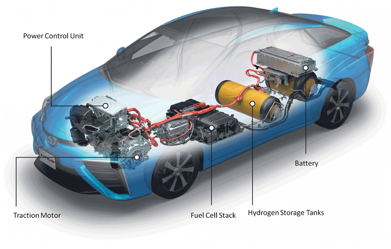 cars with hydrogen battery